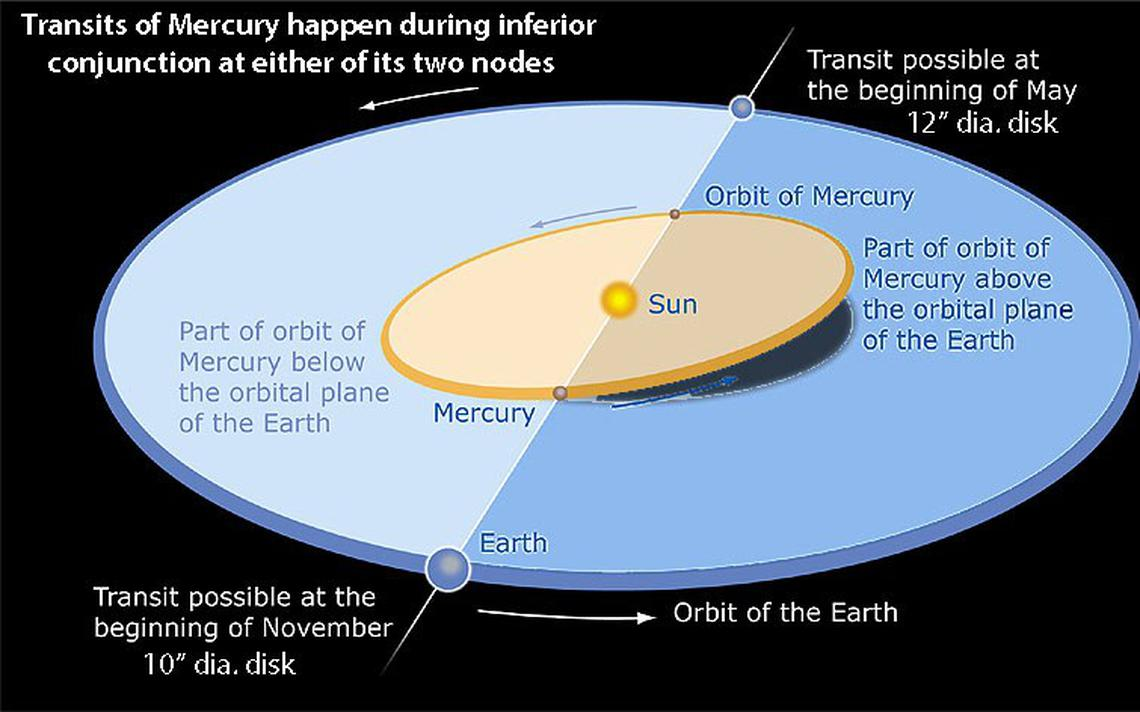 Mercury-orbit-nodes